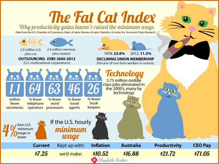 Infographic: Fat Cat Index. As the cost of living skyrockets, the federal minimum wage remains stuck at a paltry $7.25 an hour. Here are five reasons why we're working harder for less.