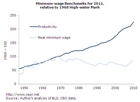 minimum wage productivity graph.