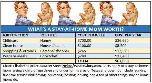Infographic by Elisabeth Parker: What's a stay-at-home mom worth? What's a stay-at-home mom worth? A bare minimum of a bare minimum of $67,860 per year, doting dad and husband Steve Nelms found out.