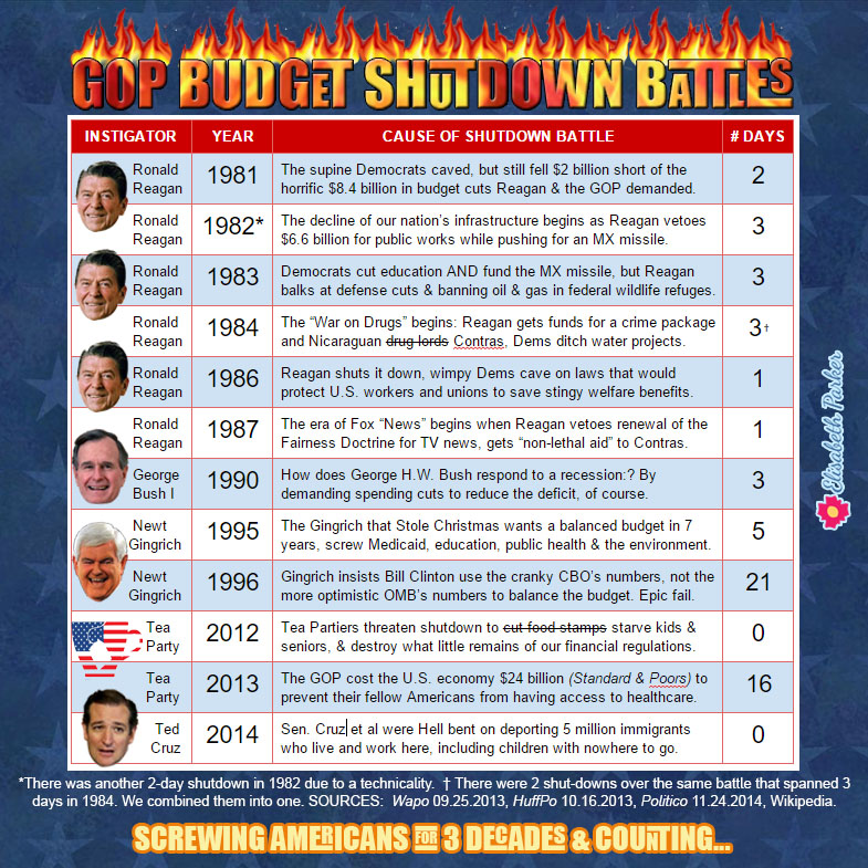 List of GOP Budget Shutdown Battles: Screwing Americans for 3 decades and counting.