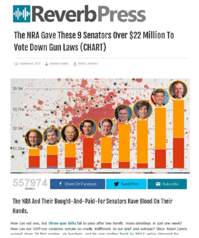 Reverb Press: The NRA gave These 9 Senators Over $22 Million To Vote Down Gun Laws (CHART)