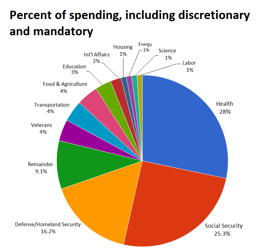 Republicans answer: Pie chart with percent of federal spending for programs including Social Security and health care.