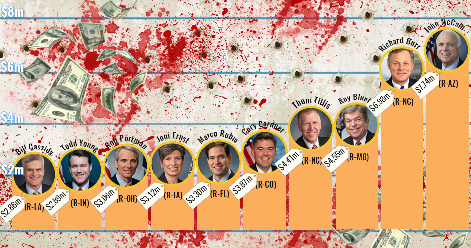 Chart with top US senators for NRA Donations. The NRA and their bought-and-paid-for Senators have blood on their hands.