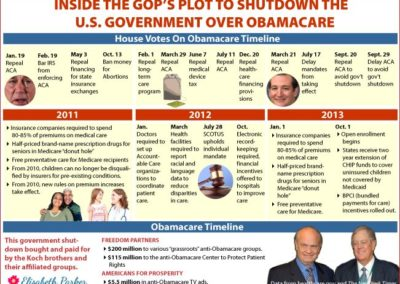 Infographic -2011-2013 timeline for the GOP's attacks on Obamacare.