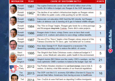 Infographic - a history of GOP government shutdowns.