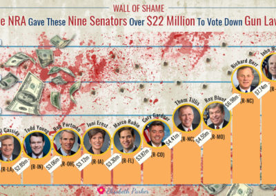 Infographic - bar chart with senators who voted against gun laws in 2015 and got millions from the NRA.